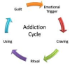 Emotional Dependency as a Block to Addiction Recovery